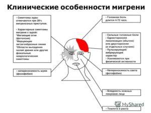 Лечение мигрени и головной боли