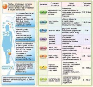 Комплексное лечение витаминами