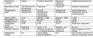 Менингит диагностика лечение
