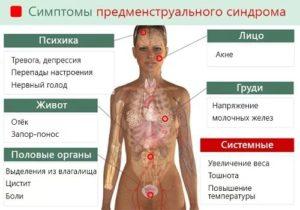 Предменструальный синдром лечение